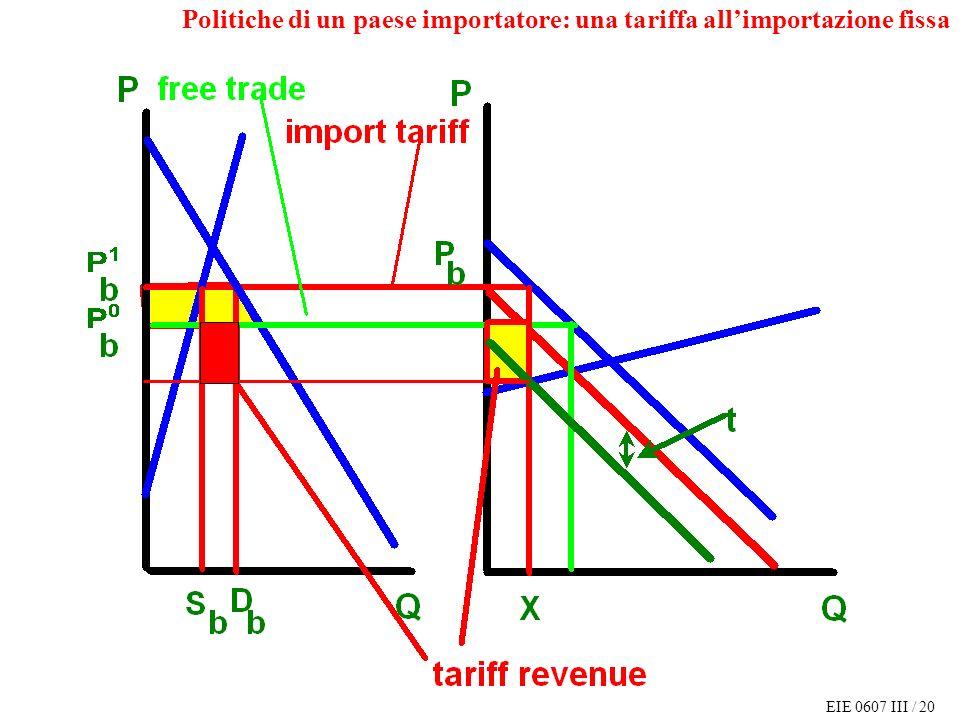 EIE 0607 III / 20 Politiche di un paese importatore: una tariffa allimportazione fissa