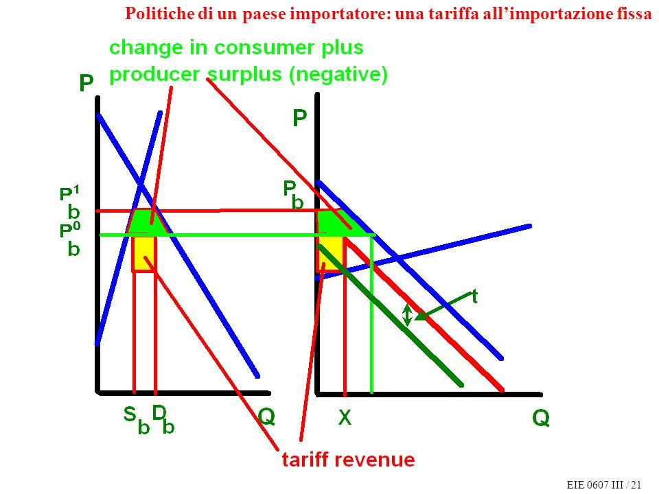 EIE 0607 III / 21 Politiche di un paese importatore: una tariffa allimportazione fissa