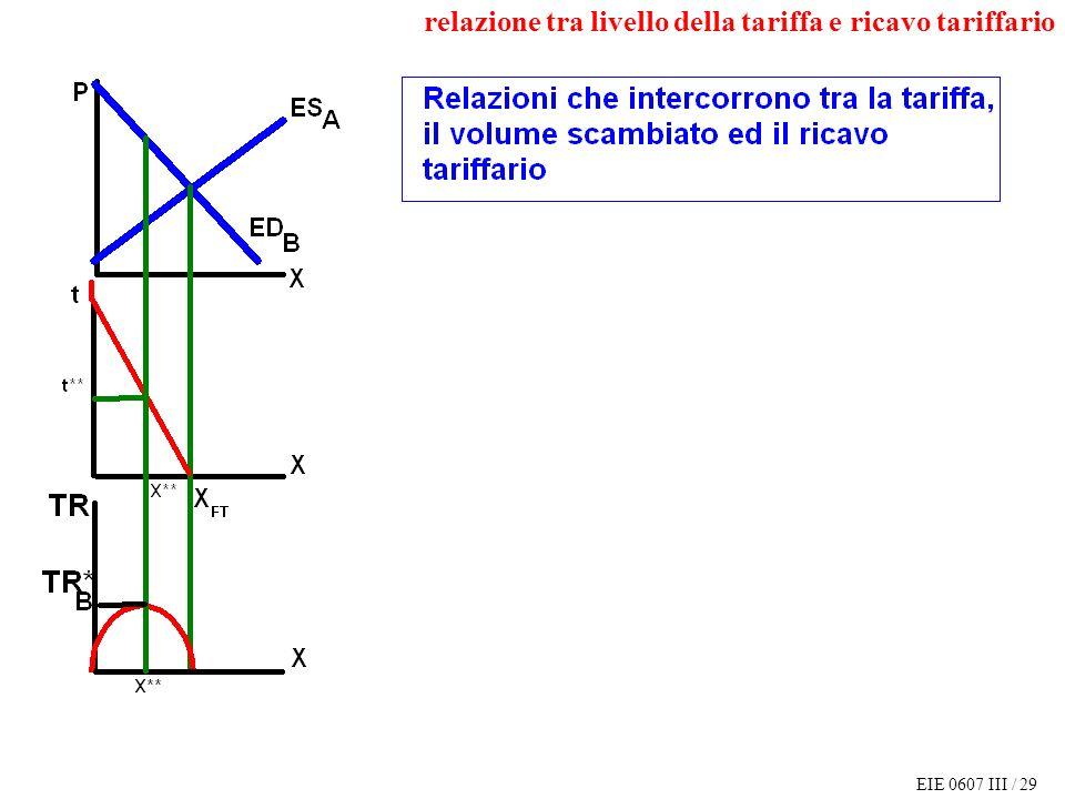 EIE 0607 III / 29 relazione tra livello della tariffa e ricavo tariffario