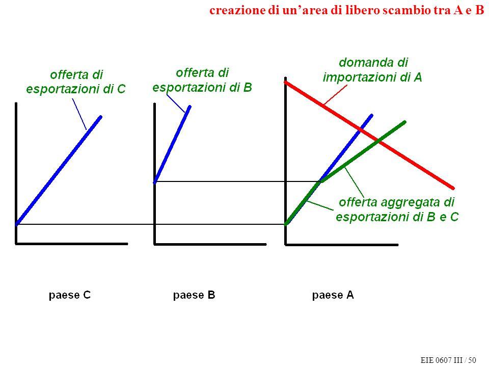 EIE 0607 III / 50 creazione di unarea di libero scambio tra A e B