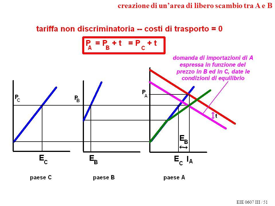 EIE 0607 III / 51 creazione di unarea di libero scambio tra A e B