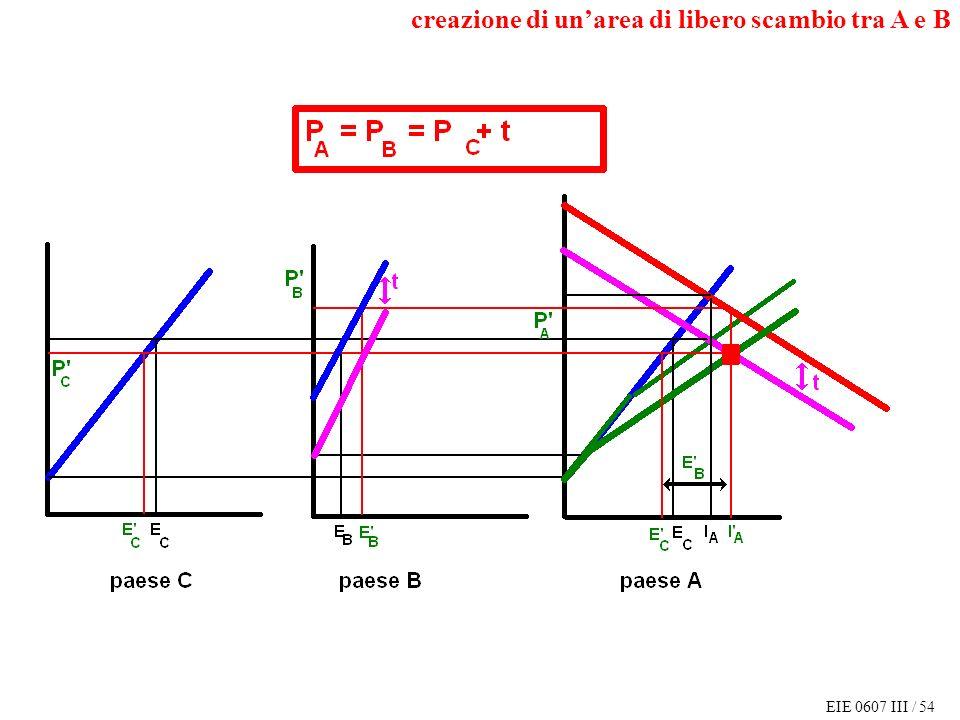 EIE 0607 III / 54 creazione di unarea di libero scambio tra A e B