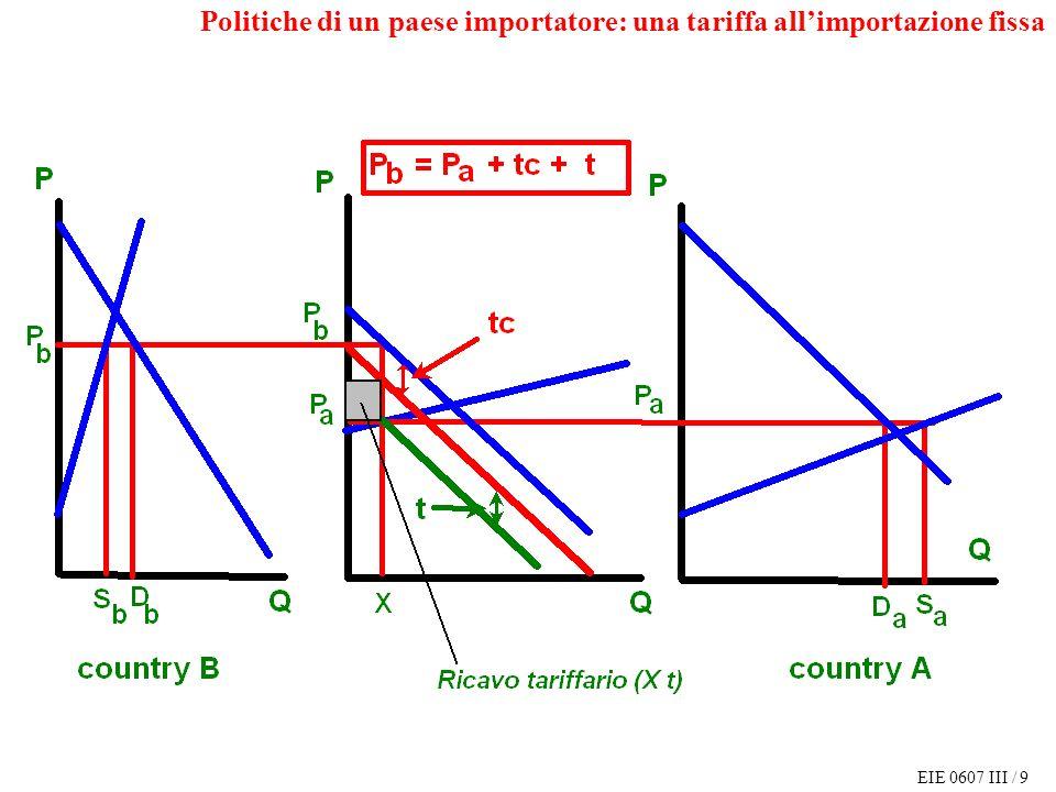 EIE 0607 III / 9 Politiche di un paese importatore: una tariffa allimportazione fissa