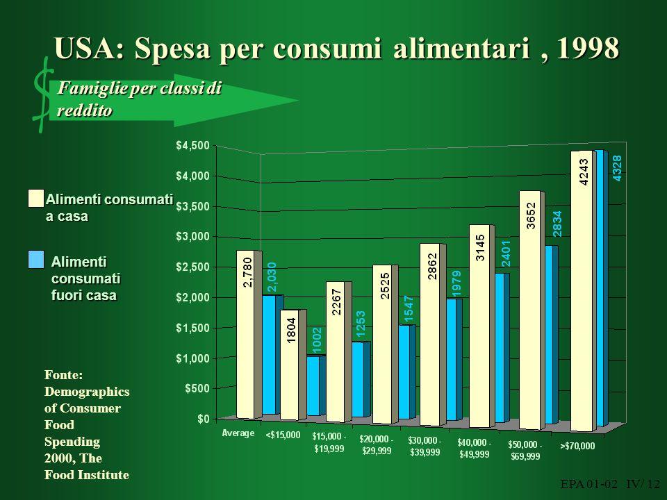 EPA 01-02 IV/ 12 USA: Spesa per consumi alimentari, 1998 Famiglie per classi di reddito $ Fonte: Demographics of Consumer Food Spending 2000, The Food Institute Alimenti consumati fuori casa Alimenti consumati a casa