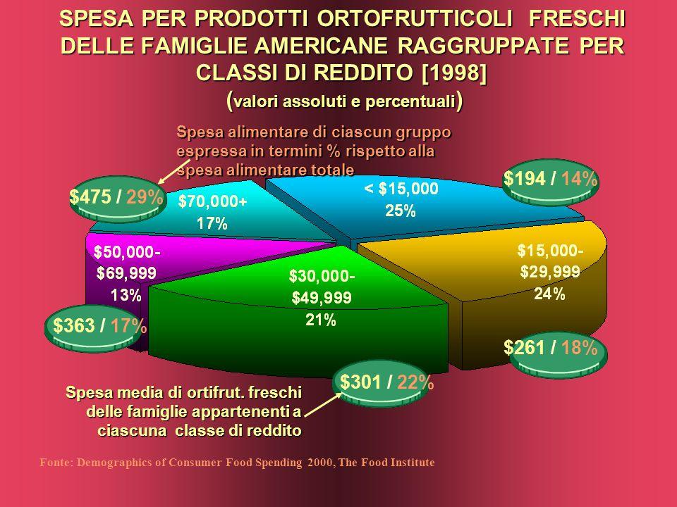 SPESA PER PRODOTTI ORTOFRUTTICOLI FRESCHI DELLE FAMIGLIE AMERICANE RAGGRUPPATE PER CLASSI DI REDDITO [1998] ( valori assoluti e percentuali ) Fonte: Demographics of Consumer Food Spending 2000, The Food Institute $261 / 18% $301 / 22% $363 / 17% Spesa alimentare di ciascun gruppo espressa in termini % rispetto alla spesa alimentare totale $475 / 29% $194 / 14% Spesa media di ortifrut.