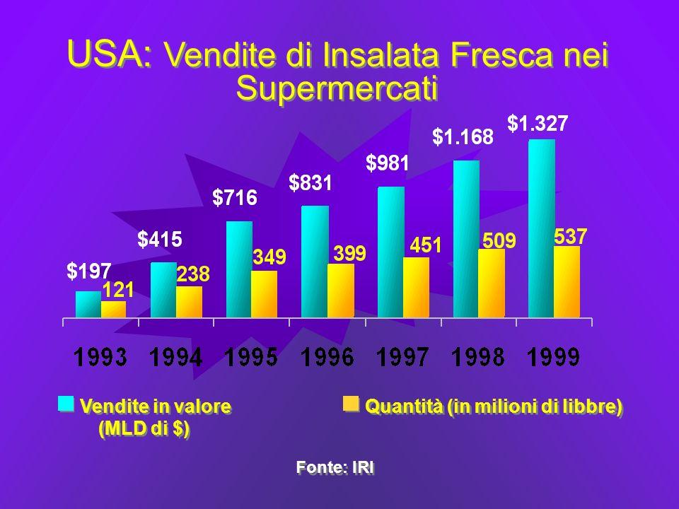 USA: Vendite di Insalata Fresca nei Supermercati Fonte: IRI Vendite in valore (MLD di $) Quantità (in milioni di libbre)