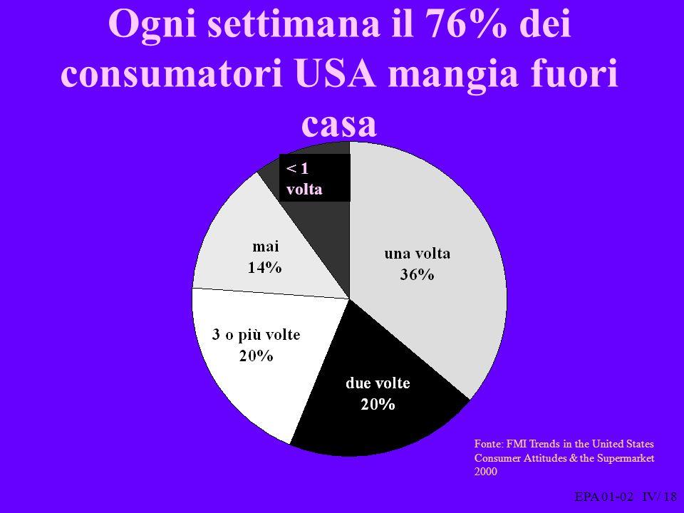 EPA 01-02 IV/ 18 Ogni settimana il 76% dei consumatori USA mangia fuori casa Fonte: FMI Trends in the United States Consumer Attitudes & the Supermarket 2000 < 1 volta