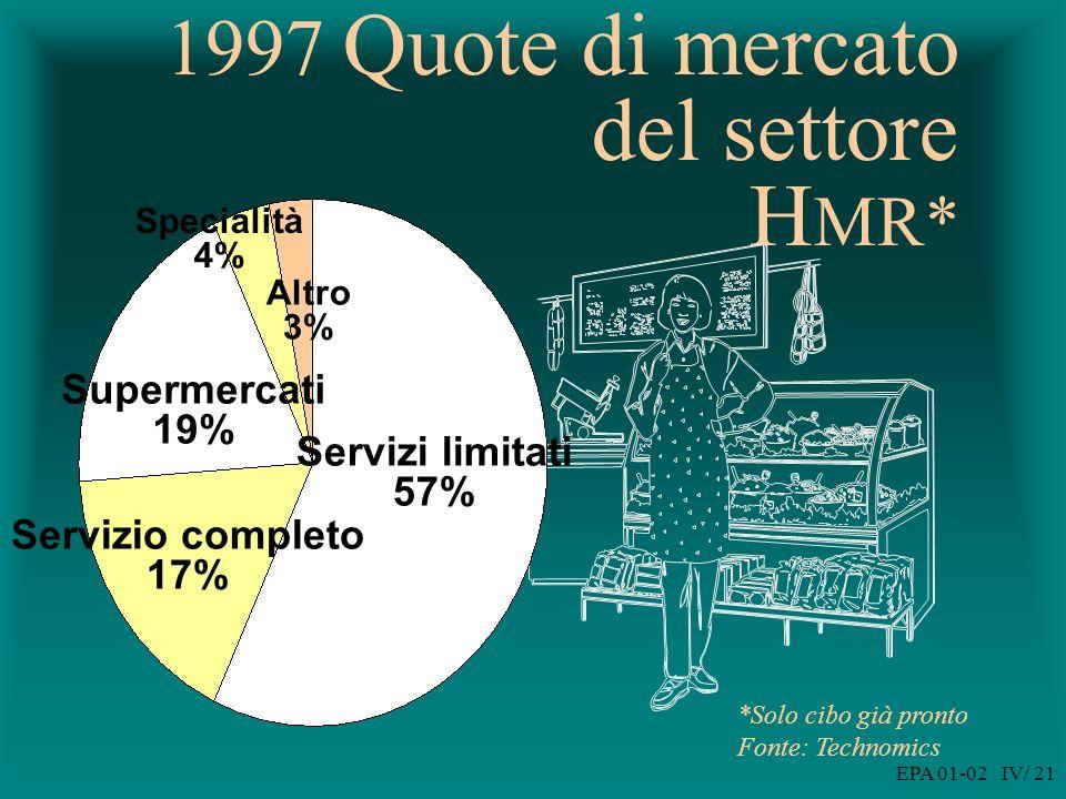 EPA 01-02 IV/ 21 1997 Quote di mercato del settore H MR*
