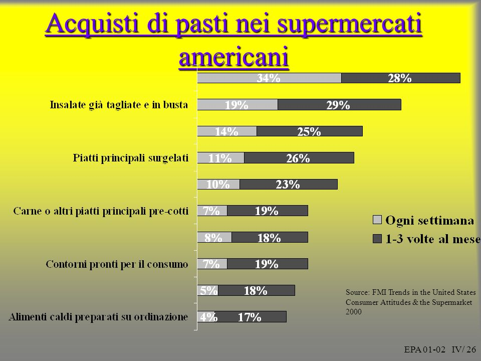 EPA 01-02 IV/ 26 Acquisti di pasti nei supermercati americani Source: FMI Trends in the United States Consumer Attitudes & the Supermarket 2000