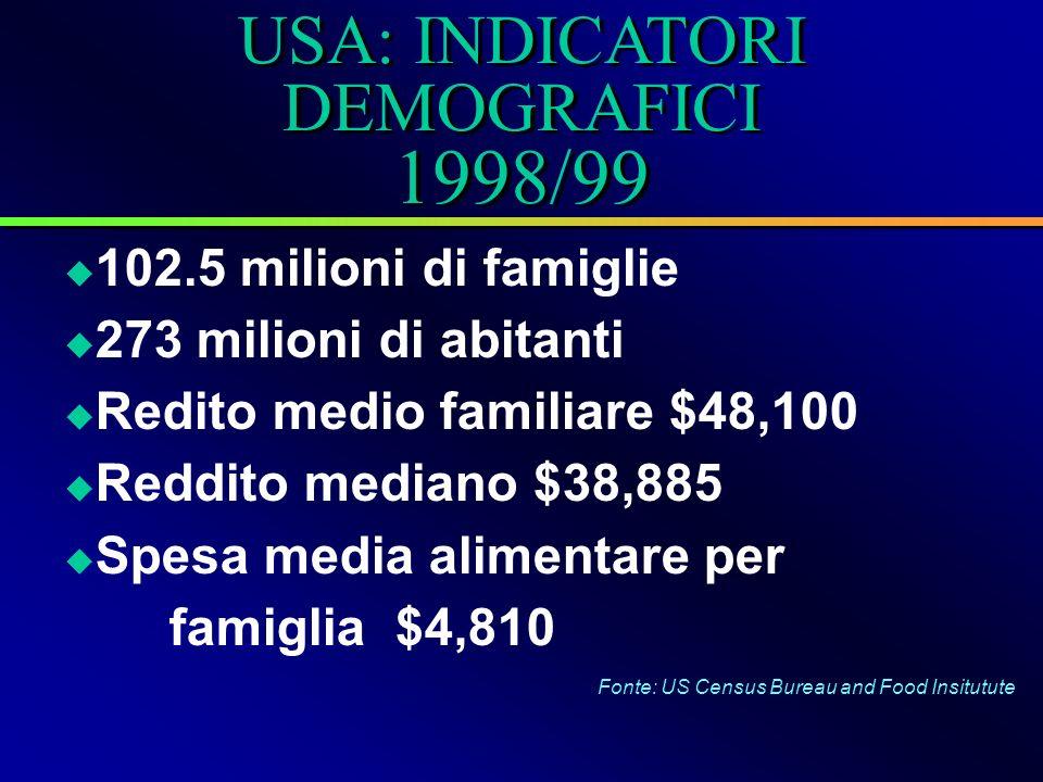 USA: INDICATORI DEMOGRAFICI 1998/99 Fonte: US Census Bureau and Food Insitutute 102.5 milioni di famiglie 273 milioni di abitanti Redito medio familiare $48,100 Reddito mediano $38,885 Spesa media alimentare per famiglia $4,810
