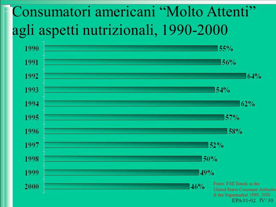 EPA 01-02 IV/ 30 Consumatori americani Molto Attenti agli aspetti nutrizionali, 1990-2000 Fonte: FMI Trends in the United States Consumer Attitudes & the Supermarket 1999, 2000