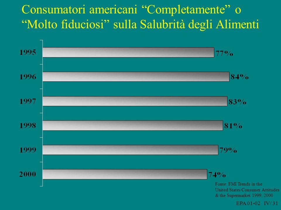 EPA 01-02 IV/ 31 Consumatori americani Completamente o Molto fiduciosi sulla Salubrità degli Alimenti Fonte: FMI Trends in the United States Consumer Attitudes & the Supermarket 1999, 2000