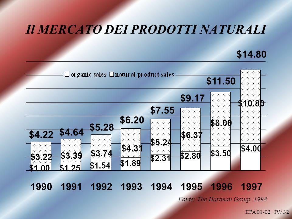 EPA 01-02 IV/ 32 Il MERCATO DEI PRODOTTI NATURALI $4.22 $4.64 $5.28 $6.20 $7.55 $9.17 $11.50 $14.80 Fonte: The Hartman Group, 1998 $4.00 $3.50 $2.80 $2.31 $1.89 $1.54 $1.25$1.00 $10.80 $8.00 $6.37 $5.24 $4.31 $3.74 $3.39 $3.22 19901991199219931994199519961997