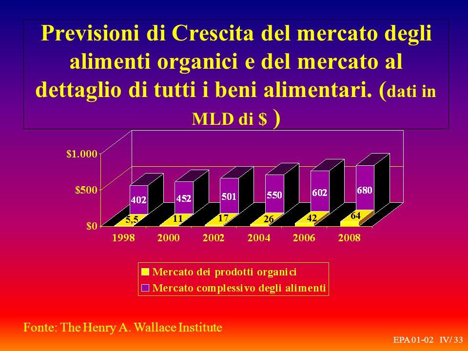 EPA 01-02 IV/ 33 Previsioni di Crescita del mercato degli alimenti organici e del mercato al dettaglio di tutti i beni alimentari.