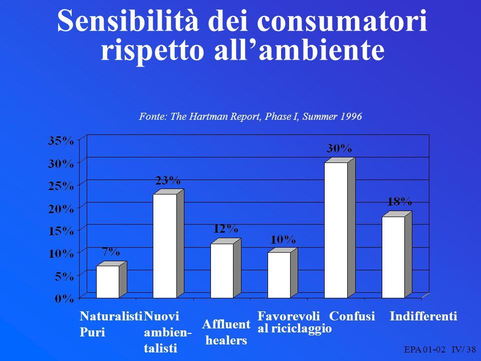 EPA 01-02 IV/ 38 Sensibilità dei consumatori rispetto allambiente Fonte: The Hartman Report, Phase I, Summer 1996 Naturalisti Puri Favorevoli al riciclaggio Nuovi ambien- talisti IndifferentiConfusi Affluent healers