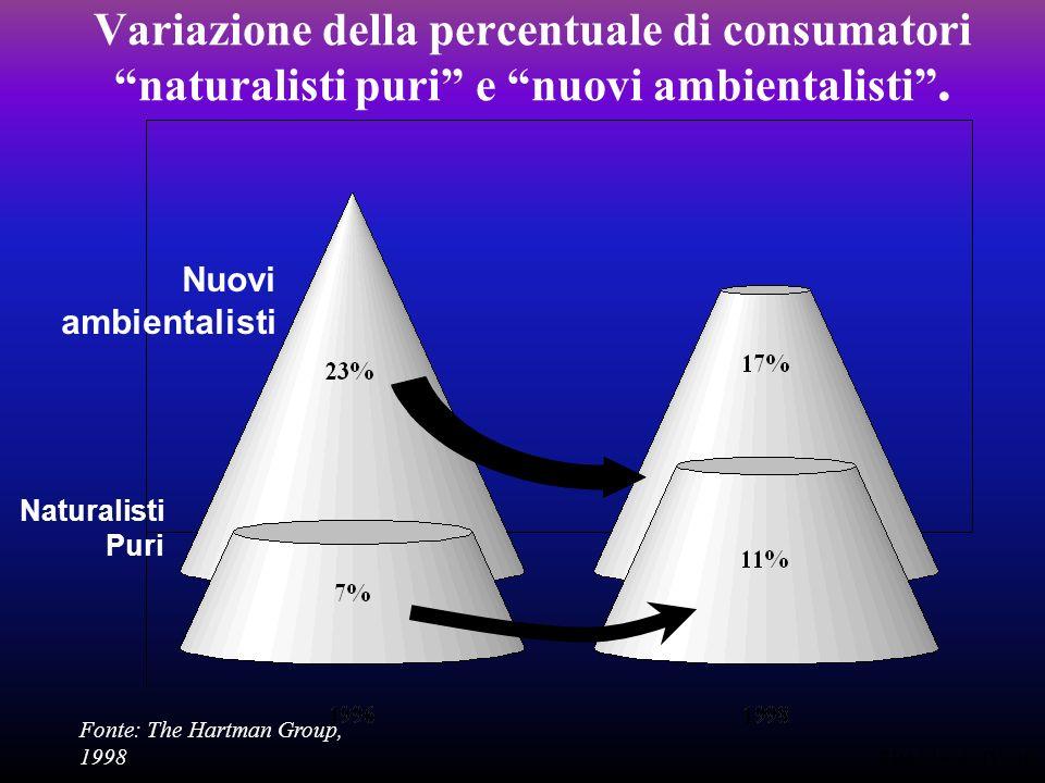 EPA 01-02 IV/ 39 Variazione della percentuale di consumatori naturalisti puri e nuovi ambientalisti.