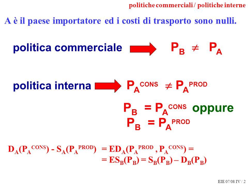 EIE 07/08 IV / 2 politica commerciale P B P A D A (P A CONS ) - S A (P A PROD ) = ED A (P A PROD, P A CONS ) = = ES B (P B ) = S B (P B ) – D B (P B ) politica interna P A CONS P A PROD P B = P A CONS oppure P B = P A PROD A è il paese importatore ed i costi di trasporto sono nulli.