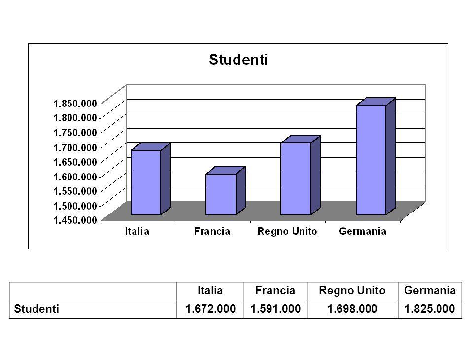 ItaliaFranciaRegno UnitoGermania Studenti1.672.0001.591.0001.698.0001.825.000