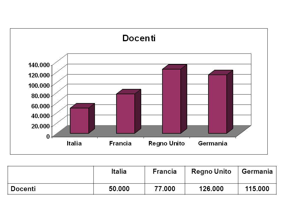 ItaliaFranciaRegno UnitoGermania Docenti50.00077.000126.000115.000