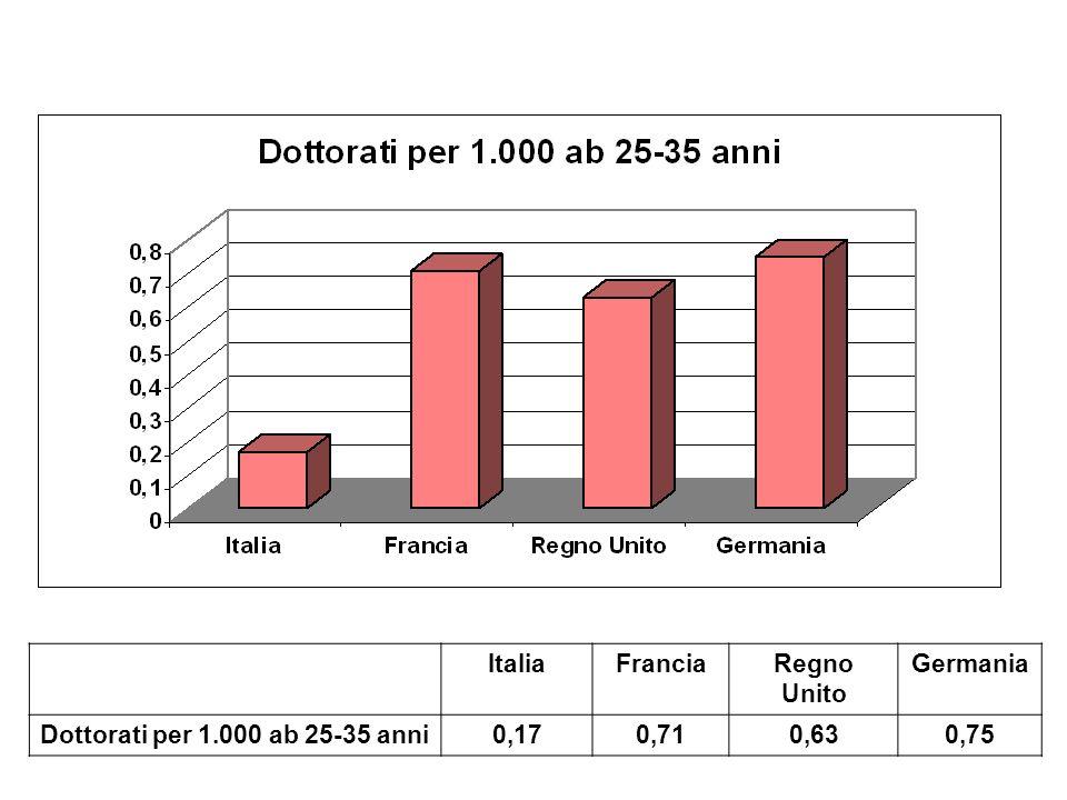 ItaliaFranciaRegno Unito Germania Dottorati per 1.000 ab 25-35 anni0,170,710,630,75