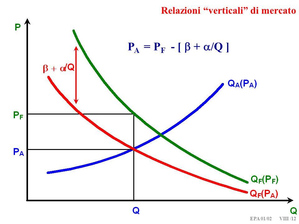 EPA 01/02 VIII /12 Relazioni verticali di mercato P A = P F - [ + /Q ]