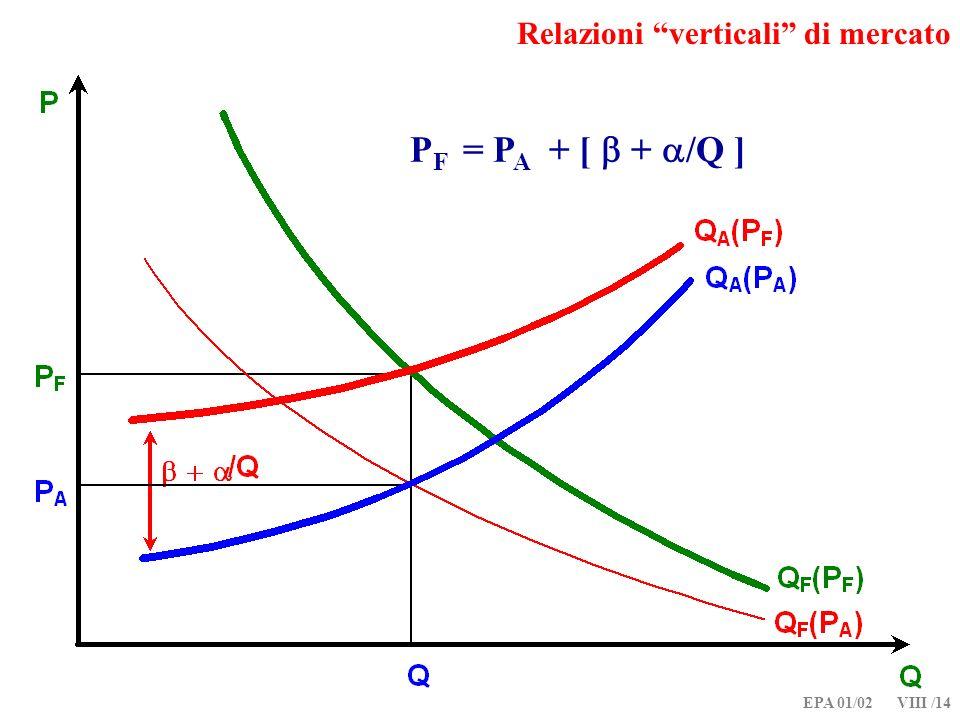 EPA 01/02 VIII /14 Relazioni verticali di mercato P F = P A + [ + /Q ]