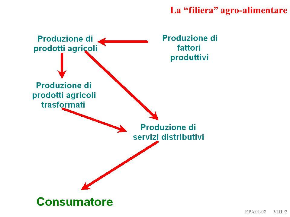 EPA 01/02 VIII /13 Relazioni verticali di mercato P A = P F - [ + /Q ] domanda derivata