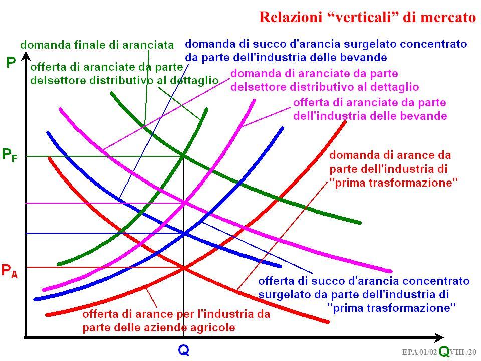 EPA 01/02 VIII /20 Relazioni verticali di mercato