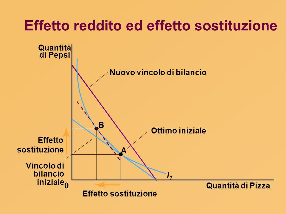 Effetto reddito ed effetto sostituzione Quantità di Pizza Quantità di Pepsi 0 Effetto sostituzione B A I1I1 Ottimo iniziale Nuovo vincolo di bilancio