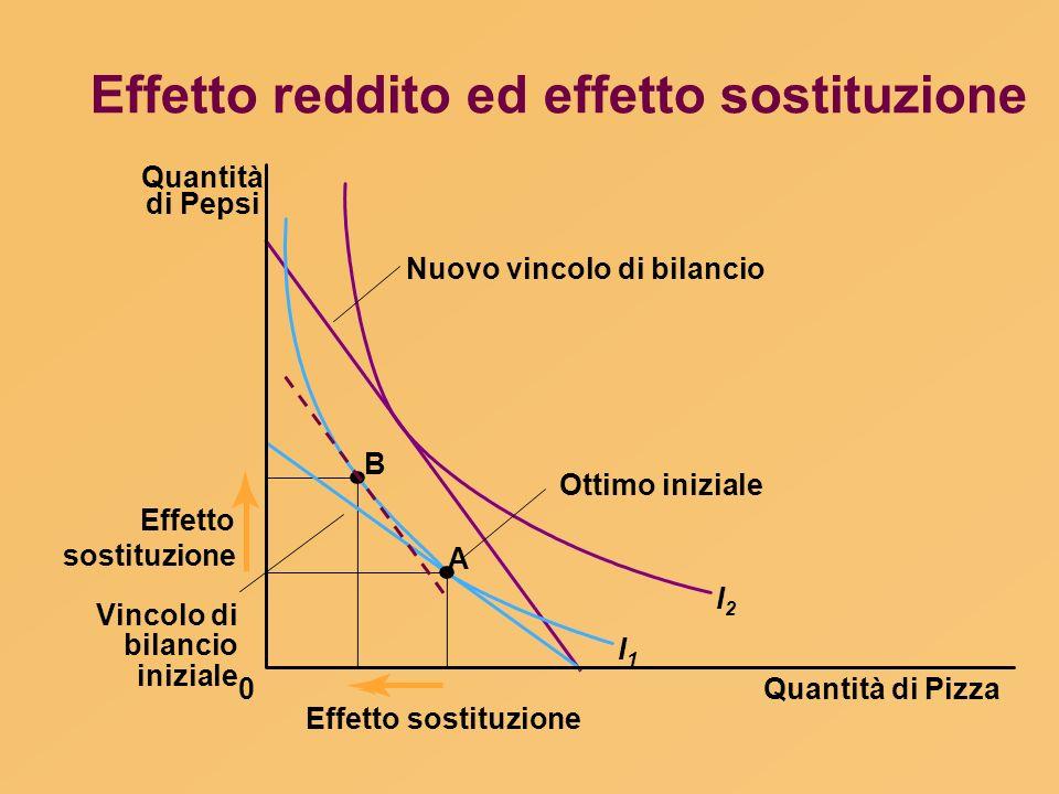 Effetto reddito ed effetto sostituzione Quantità di Pizza Quantità di Pepsi 0 Effetto sostituzione B A I1I1 I2I2 Ottimo iniziale Nuovo vincolo di bila