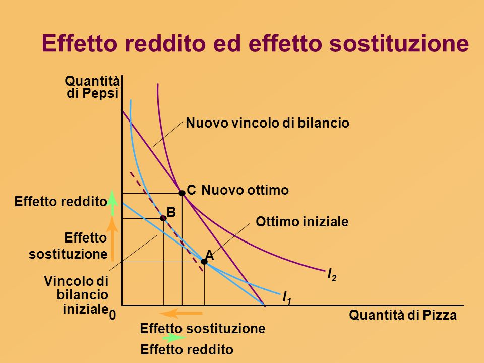 Effetto reddito ed effetto sostituzione Quantità di Pizza Quantità di Pepsi 0 Effetto reddito Effetto sostituzione B A CNuovo ottimo I1I1 I2I2 Ottimo