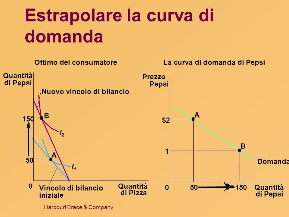 Harcourt Brace & Company Estrapolare la curva di domanda Ottimo del consumatore Quantità di Pizza 0 50 Quantità di Pepsi 150 B A I1I1 I2I2 Nuovo vinco