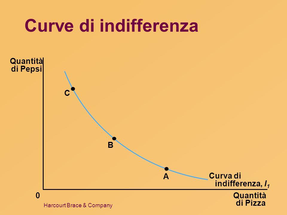 Harcourt Brace & Company Curve di indifferenza Quantità di Pizza Quantità di Pepsi 0 C B A Curva di indifferenza, I 1