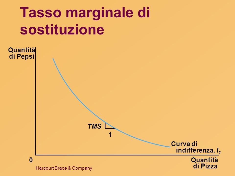 Harcourt Brace & Company Tasso marginale di sostituzione Quantità di Pizza Quantità di Pepsi 0 1 Curva di indifferenza, I 1 TMS