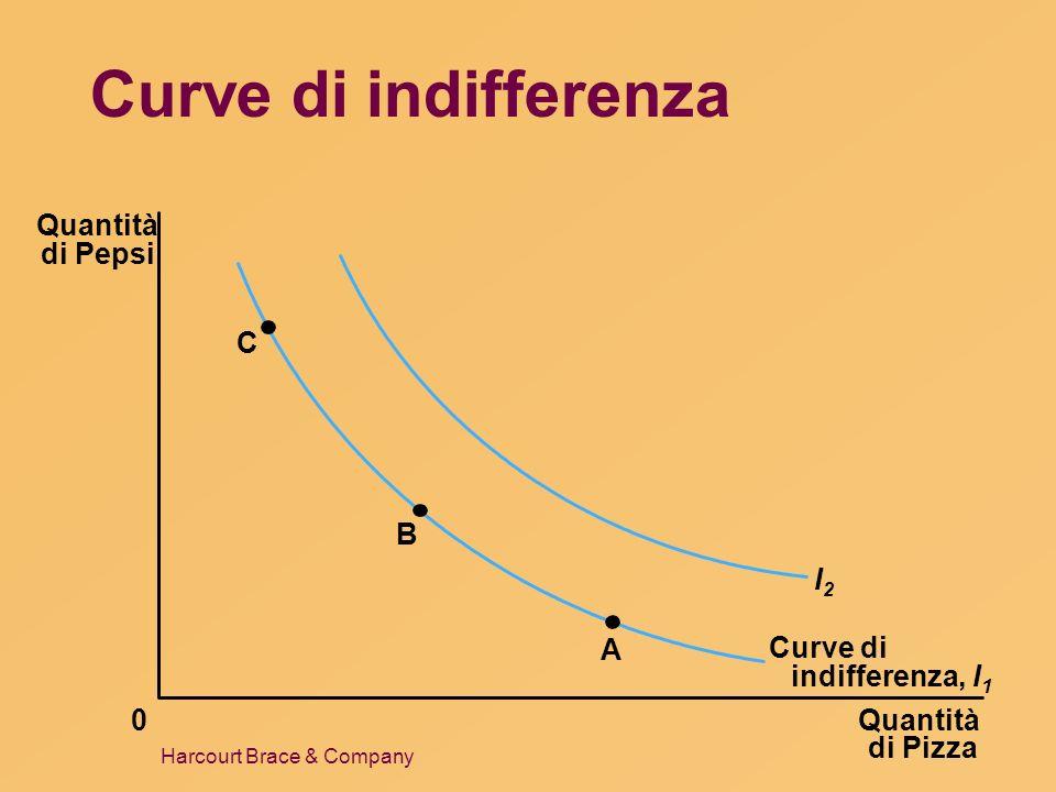 Harcourt Brace & Company Curve di indifferenza Quantità di Pizza Quantità di Pepsi 0 C B A Curve di indifferenza, I 1 I2I2