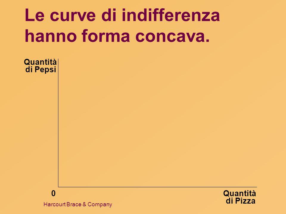 Harcourt Brace & Company Le curve di indifferenza hanno forma concava. Quantità di Pizza Quantità di Pepsi 0