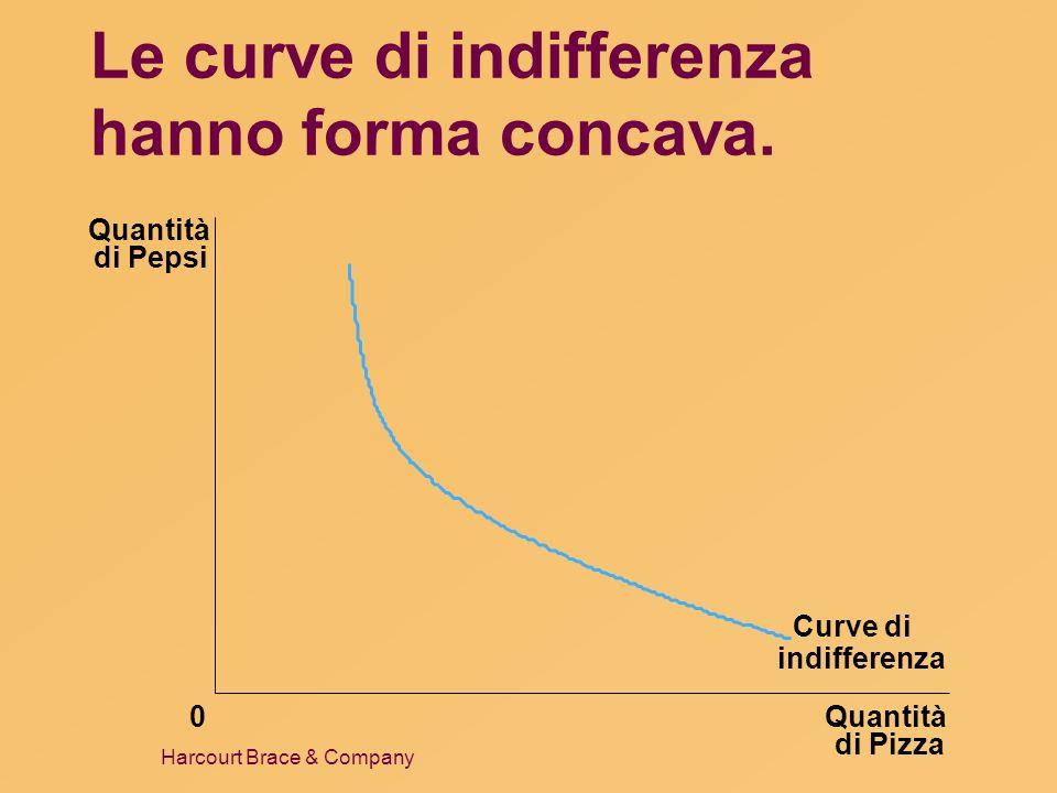 Harcourt Brace & Company Le curve di indifferenza hanno forma concava. Quantità di Pizza Quantità di Pepsi 0 Curve di indifferenza