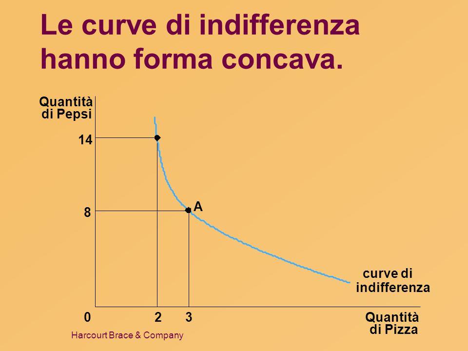Harcourt Brace & Company Le curve di indifferenza hanno forma concava. Quantità di Pizza Quantità di Pepsi 14 8 023 curve di A indifferenza