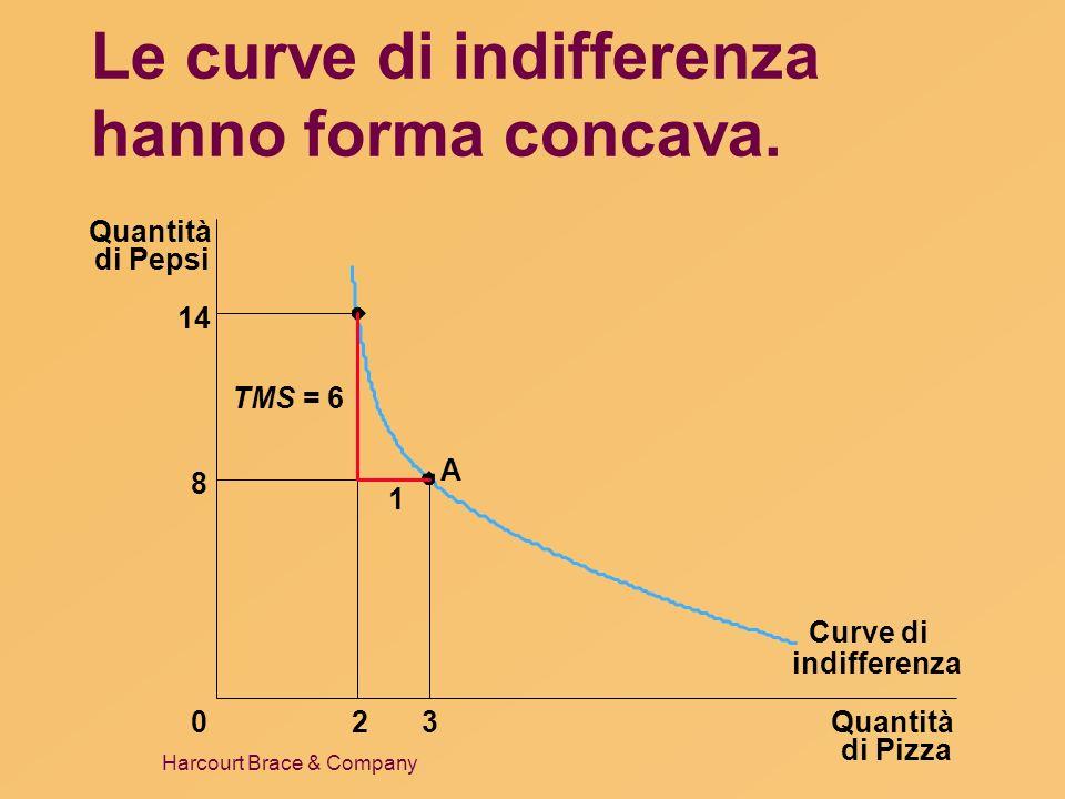Harcourt Brace & Company Le curve di indifferenza hanno forma concava. Quantità di Pizza Quantità di Pepsi 14 8 023 Curve di 1 A TMS = 6 indifferenza