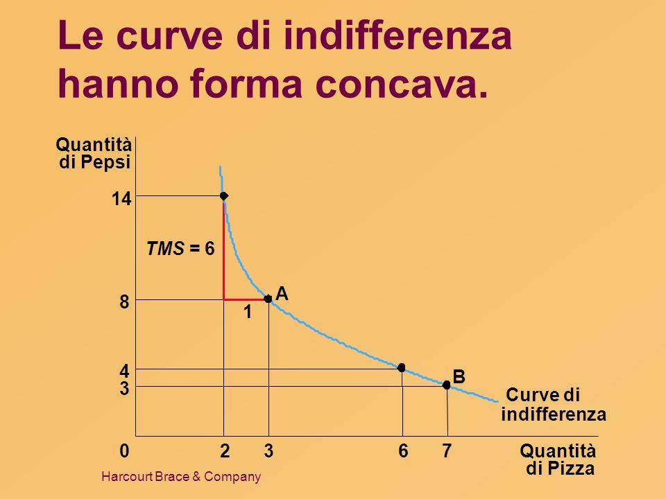 Harcourt Brace & Company Le curve di indifferenza hanno forma concava. Quantità di Pizza Quantità di Pepsi 14 8 4 3 02367 Curve di 1 A B TMS = 6 indif