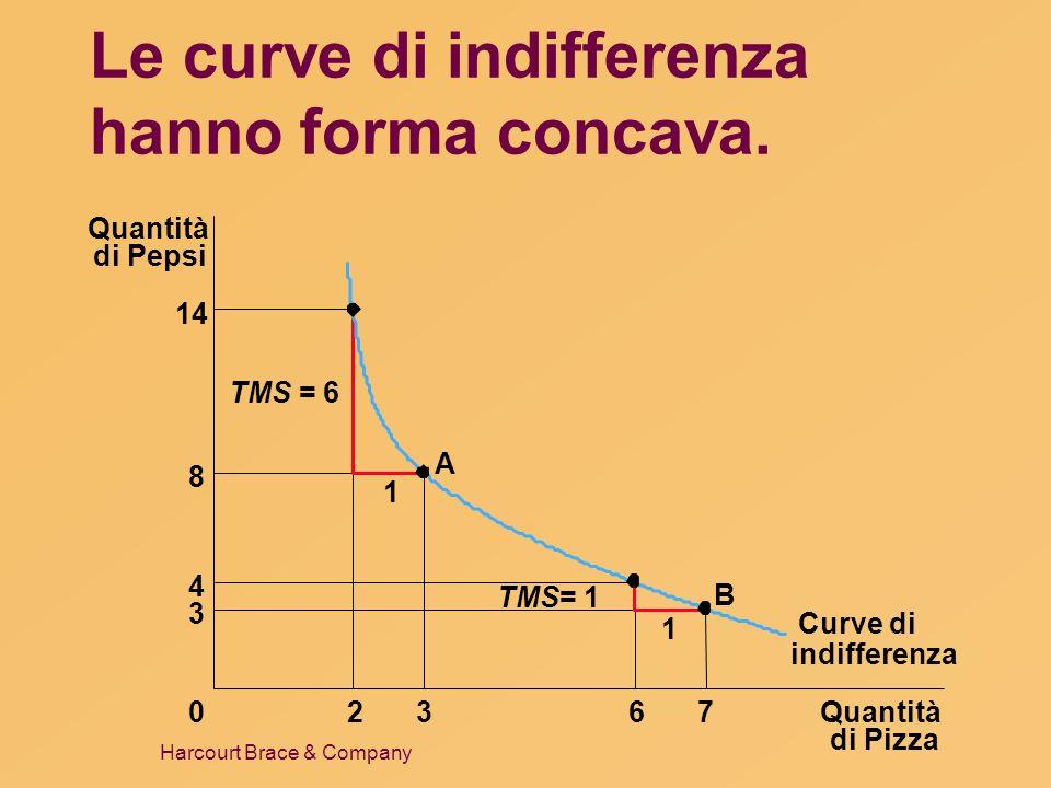 Harcourt Brace & Company Le curve di indifferenza hanno forma concava. Quantità di Pizza Quantità di Pepsi 14 8 4 3 02367 Curve di 1 1 A B TMS = 6 TMS