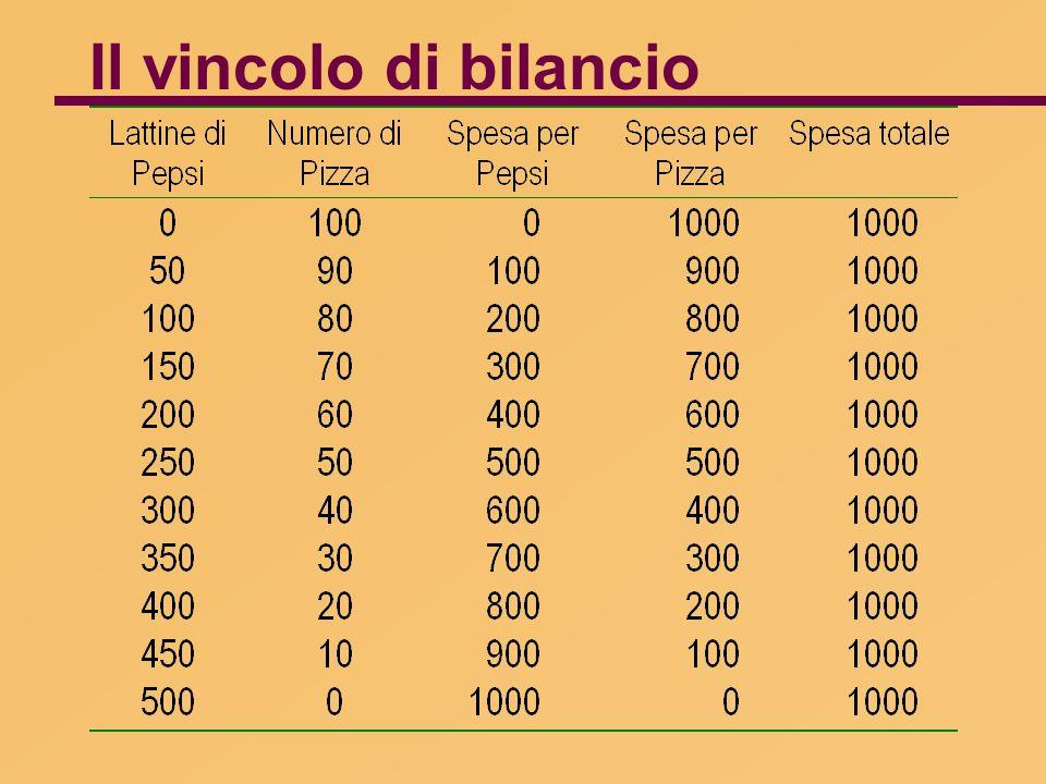 Effetto della variazione del reddito sulle scelte del consumatore Quantità di Pizza Quantità di Pepsi 0 Nuovo vincolo di bilancio I1I1