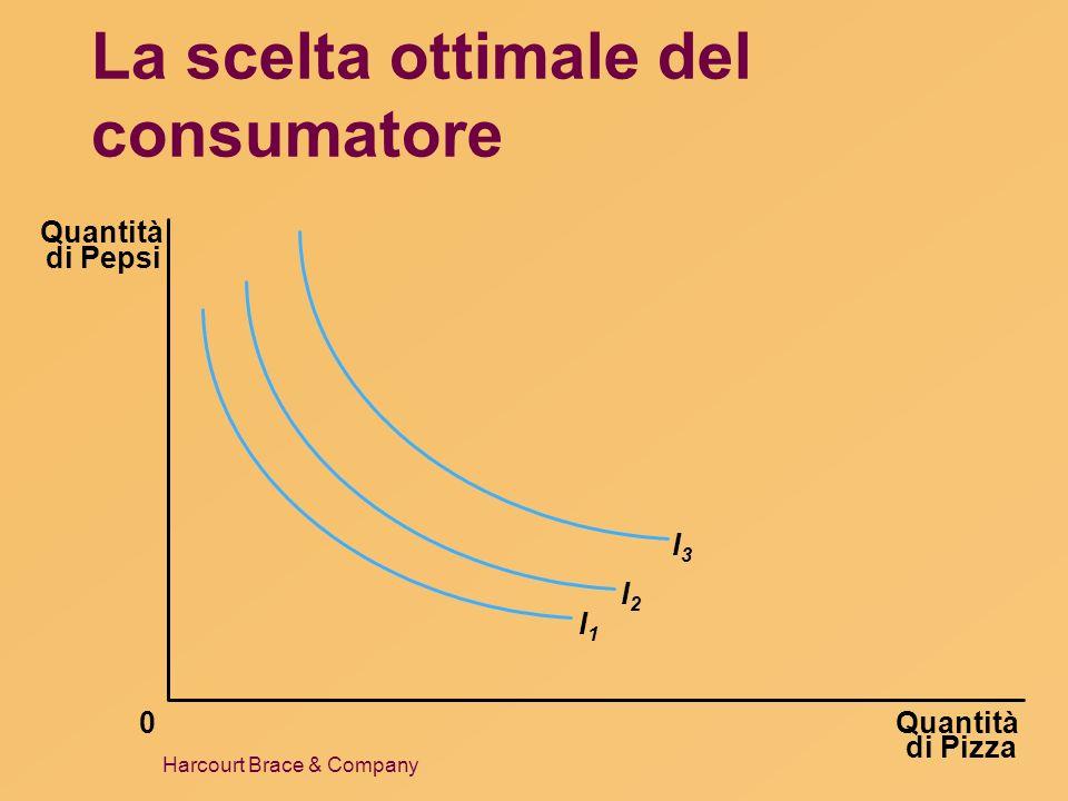 Harcourt Brace & Company La scelta ottimale del consumatore Quantità di Pizza Quantità di Pepsi 0 I1I1 I2I2 I3I3