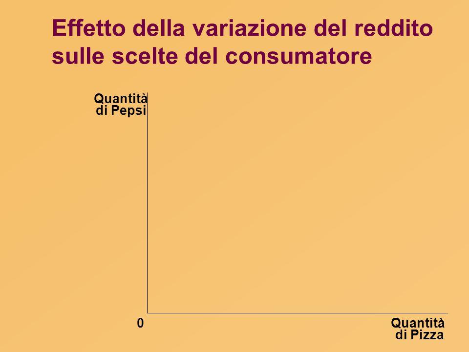 Quantità di Pizza Quantità di Pepsi 0