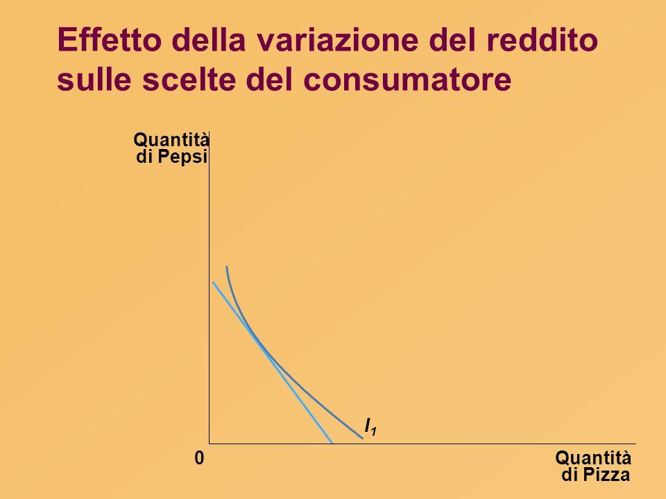 Effetto della variazione del reddito sulle scelte del consumatore Quantità di Pizza Quantità di Pepsi 0 I1I1