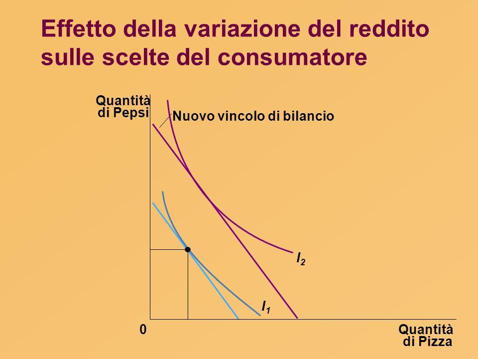 Effetto della variazione del reddito sulle scelte del consumatore Quantità di Pizza Quantità di Pepsi 0 Nuovo vincolo di bilancio I1I1 I2I2