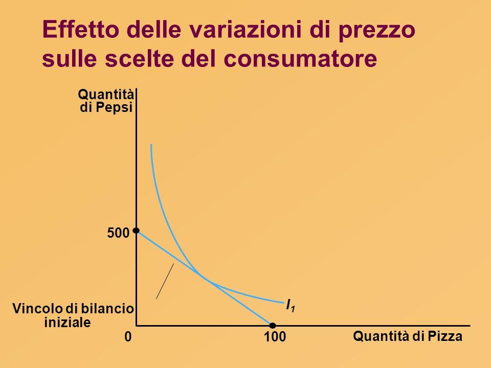Effetto delle variazioni di prezzo sulle scelte del consumatore Quantità di Pizza 100 Quantità di Pepsi 500 0 I1I1 Vincolo di bilancio iniziale