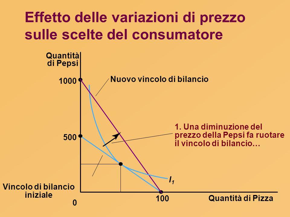 Effetto delle variazioni di prezzo sulle scelte del consumatore Quantità di Pizza 100 Quantità di Pepsi 1000 500 0 I1I1 Nuovo vincolo di bilancio 1. U