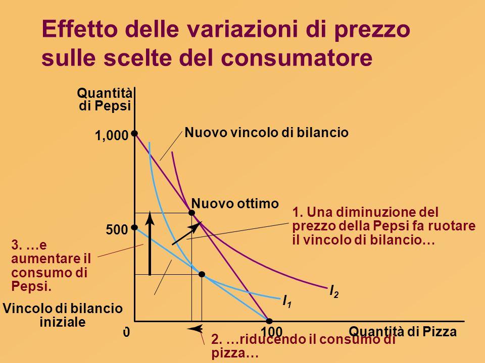 Effetto delle variazioni di prezzo sulle scelte del consumatore Quantità di Pizza 100 Quantità di Pepsi 1,000 500 0 Nuovo ottimo I1I1 I2I2 Nuovo vinco