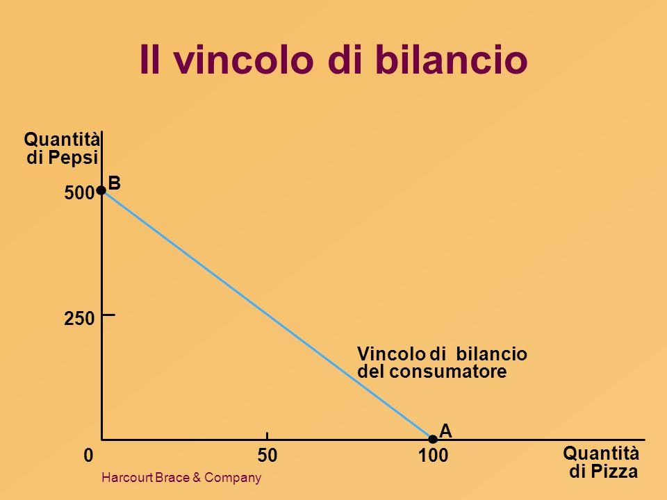 Harcourt Brace & Company Curve di indifferenza Quantità di Pizza Quantità di Pepsi 0 Curva di indifferenza, I 1